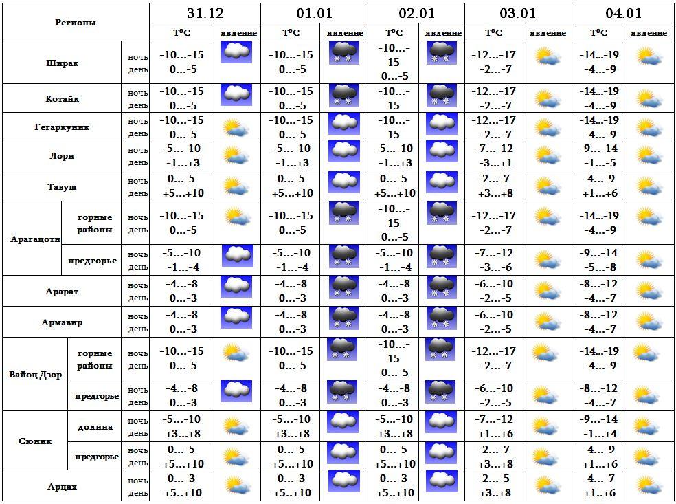 Погода в караванном астраханской области