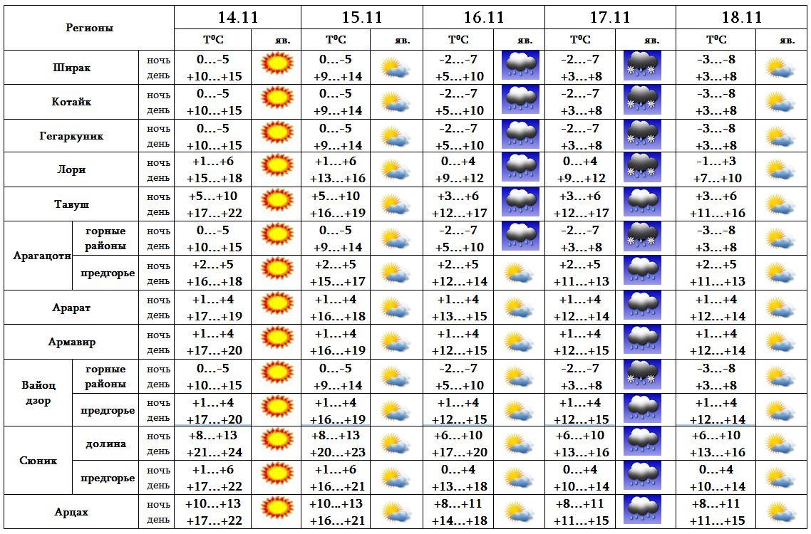 прогноз погоды в днепропетровске на завтра
