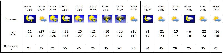 можно носить погода в ереване на октябрь 2 2015 изготовления