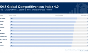 Armenia Improves Positions in Global Competitiveness Index